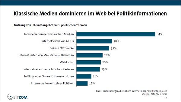 35% der Wähler informieren sich in sozialen Netzwerken über Politik