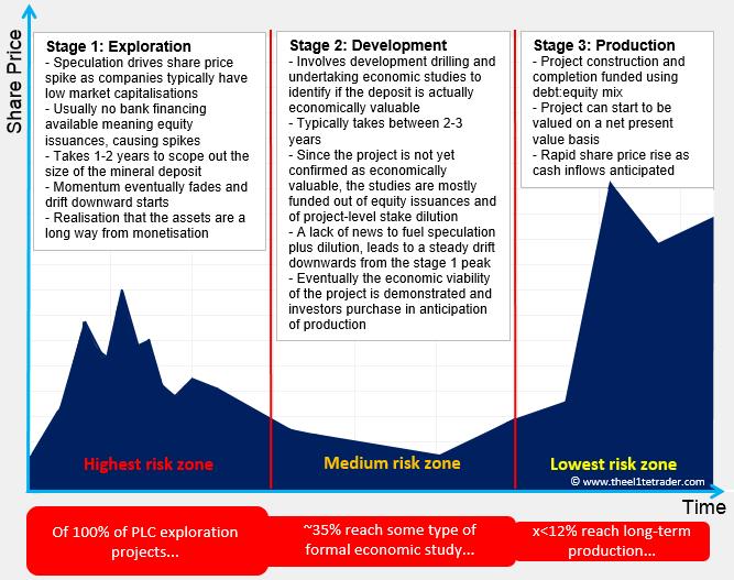 Junior Miner Share Price Chart Cycle