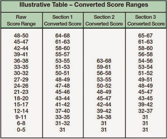 Toefl conversion table related keywords toefl conversion - Ielts to toefl conversion table ...