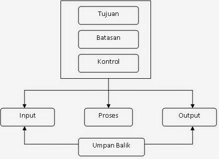 Seputar informasi komponen atau elemen sistem ccuart Gallery