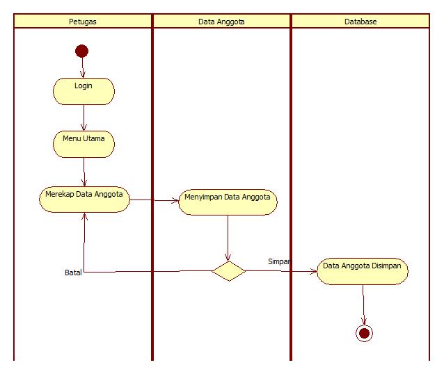Tutorial kampus kumpulan tutorial gambar activity diagram pengembalian buku dan perpanjangan peminjaman ccuart Images