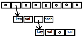 IdentityHashMap in java