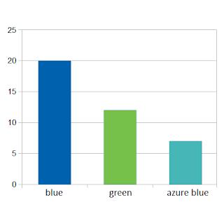Diagram: men's favourite colours for house design