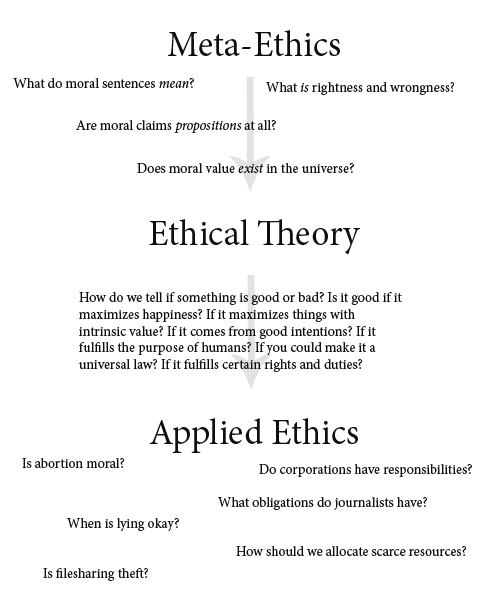 theories of ethics and morals Ethical theory and moral practice: an international forum is a double-blind peer-reviewed philosophical journal which aims to publish the best work produced in all fields of ethics it welcomes high quality submissions regardless of the tradition or school of thought from which they derive.