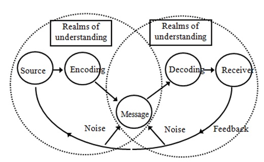 schramm model of communication After learning the shannon weaver model, let's find out about schramm's model of communication which has its roots from the shannon weaver model itself wilber schramm proposed the model of communication in 1954 information is of no use unless and until it is carefully put into words and .