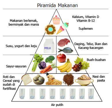 Makanan Rendah Kalori Alternatif Diet Sehat