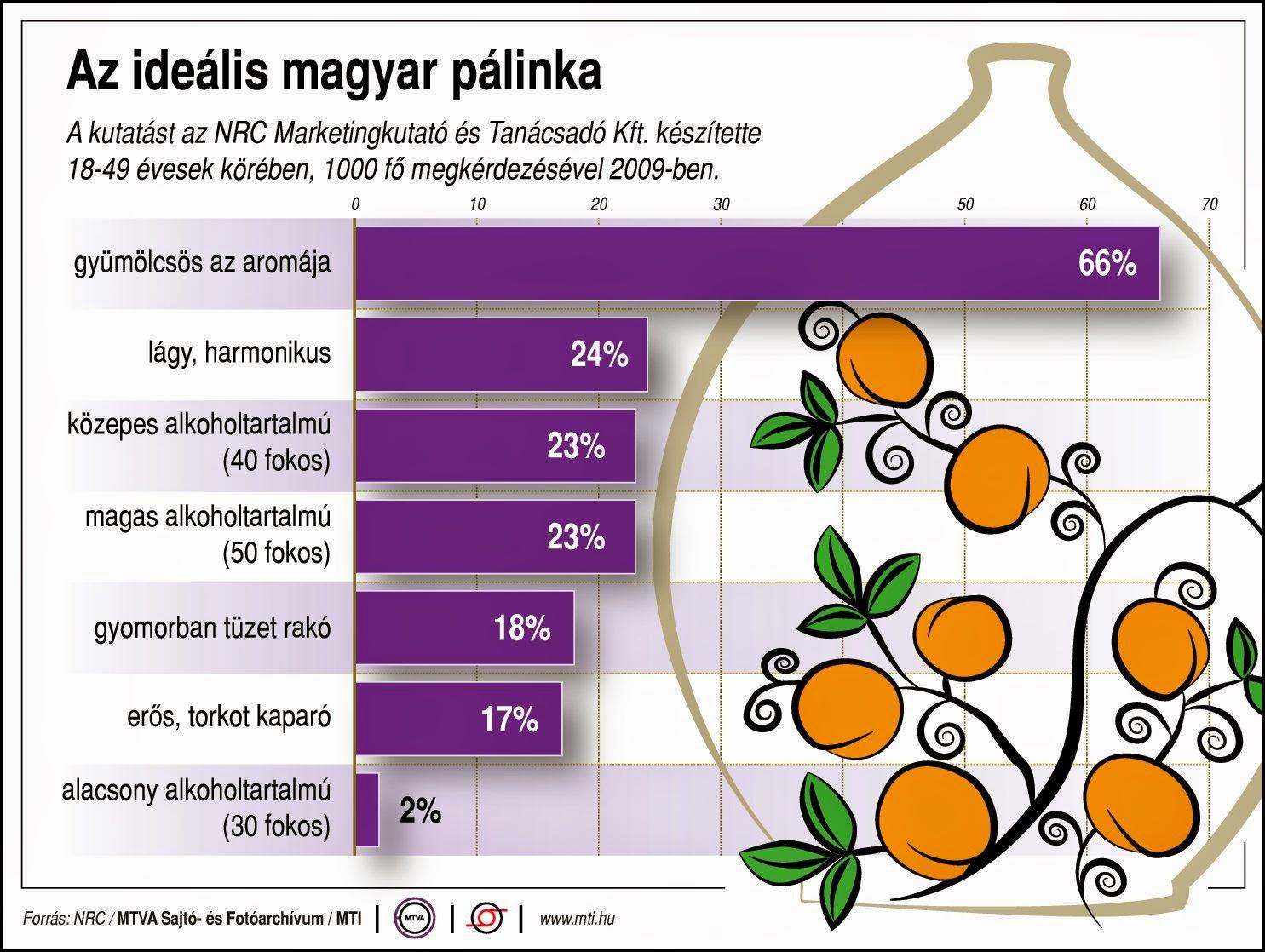 magyar pálinka napja, pálinka, gyümölcspárlat, ópálinka, törkölypálinka, ágyaspálinka