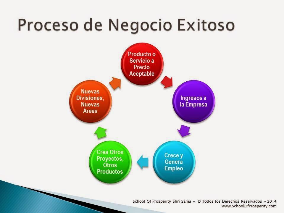 negocio, exitoso, proceso, aumentar, productividad, desarrollar, idea, empezar, exitosamente