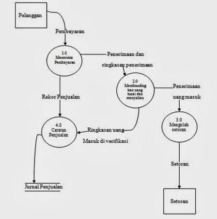 Dewias teknik dan dokumentasi sistem apa yang kita tahu bahwa pelanggan pembayaran diterima diverifikasi untuk akurasi tercatat dalam jurnal penjualan dan disimpan di bank ccuart Image collections