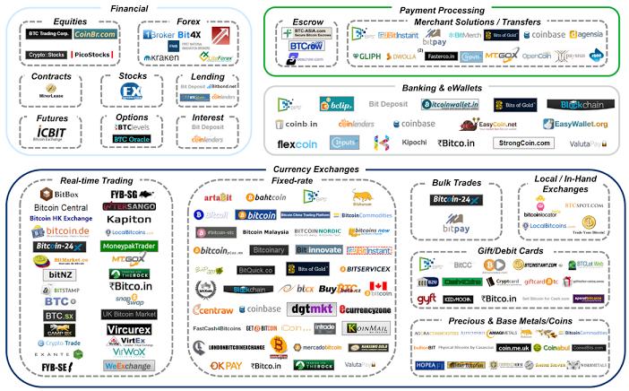 Ecosistema, servicios, services, Bitcoin, crecimiento sin límites