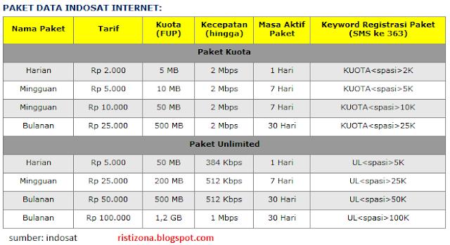 Cara Daftar Paket Internet IM3, Mentari Indosat
