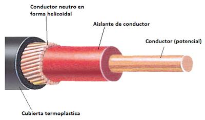 Cable concéntrico para acometidas