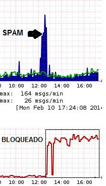 bloquear dominio en postfix