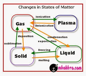 diagram 4 wujud zat
