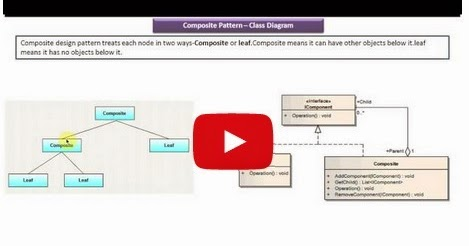 Java ee composite design pattern class diagram for Pool design pattern java