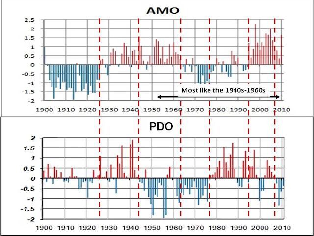 AMO et PDO 1900 2010