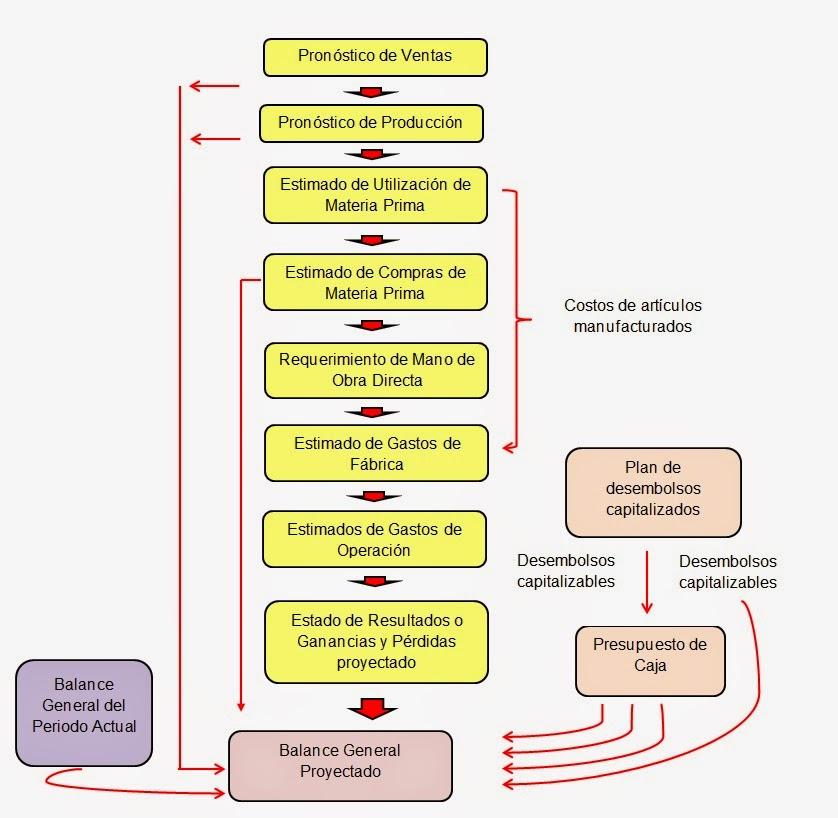 diagrama-del-flujo-de-evectivo