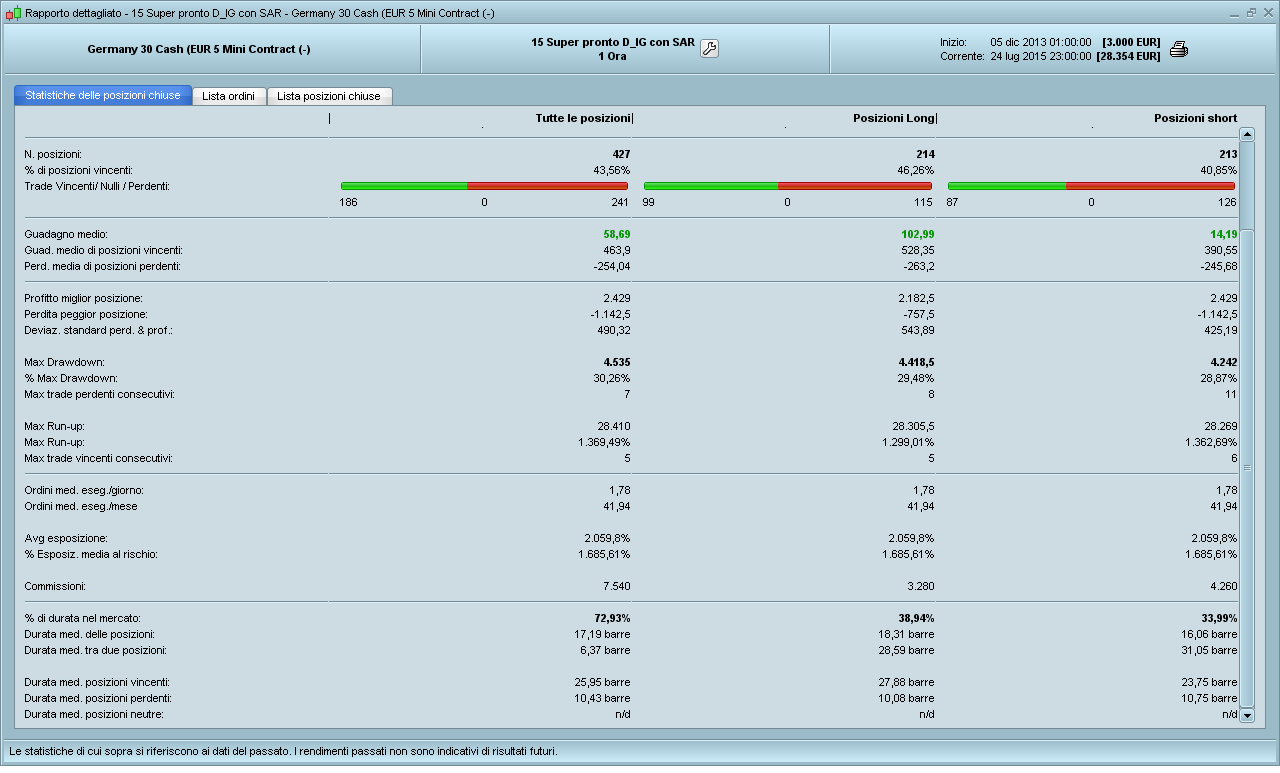Trading system supertrend prorealtime