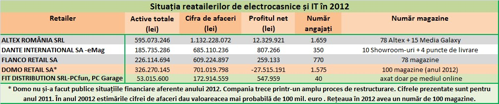 Indicatori retaileri electrocasnice