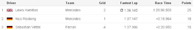 Suzuka Japan Top Three F1 GP 2015 for www.Formula1Race.co.uk courtesy BBC Sport