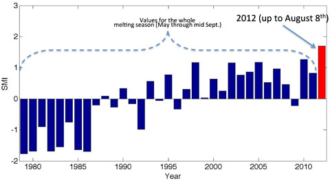Greenland melt index