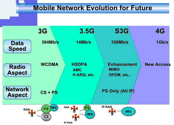 3G मोबाइल सिग्नल नेटवर्क क्या है