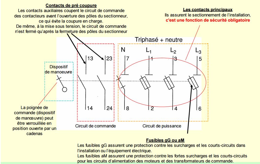 Sectionneur g nie lectrique - Sectionneur porte fusible telemecanique ...
