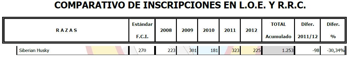 Comparativo de Inscripciones en LOE y RRC del Perro Raza Siberian Husky año 2012
