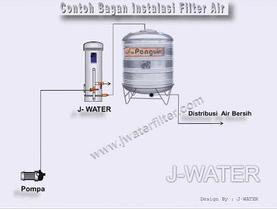 Cara Pasang Filter Air Rumah Tangga Setelah Pompa1