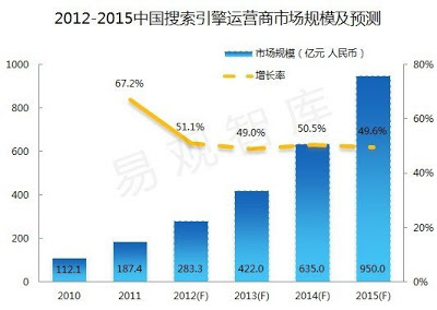 Social Media and Mobile in China: Chinese search engine ...