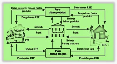 Diagram rtk rtp car wiring diagrams explained ekonomi kelas x rumah tangga negara pemerintah rh ekonomikelasx blogspot com circular flow diagram rtk dan rtp diagram arus rtk dan rtp ccuart Images