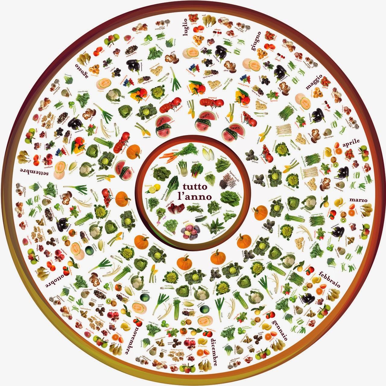 frutta di stagione: calendario biologico con i periodi di maturazione naturali della frutta.