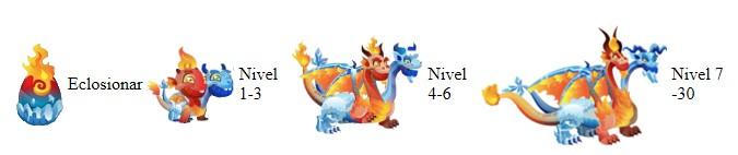 crecimiento del dragon hielo y fuego