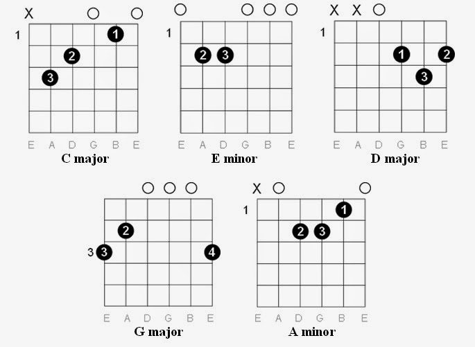 Thousand year guitar chords