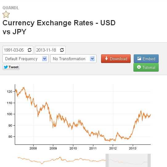 USD / JPY market data page on Quandl.com
