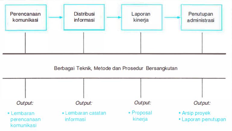 Manajemen Komunikasi Proyek Konstruksi