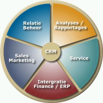 crm in e-business thesis