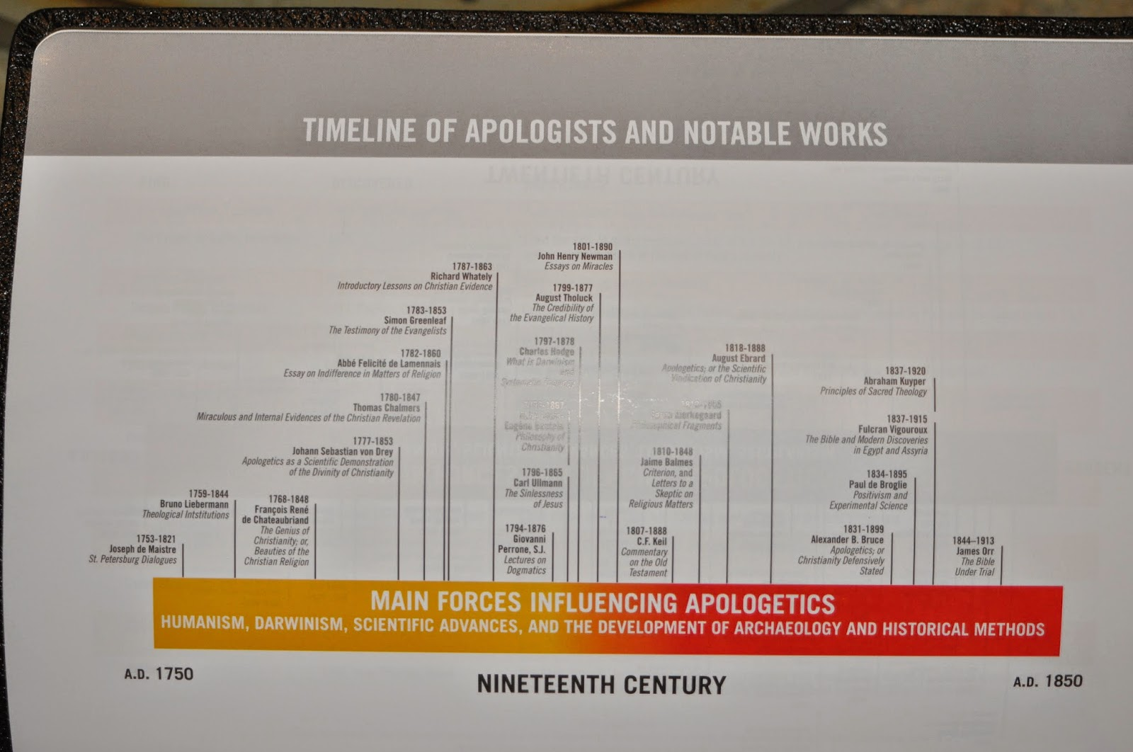Apologetics Timeline