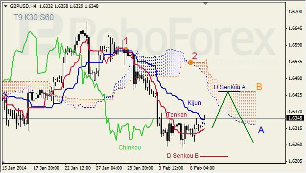 Ichimoku Cloud Analysis 07.02.2014 (GBP/USD, GOLD)