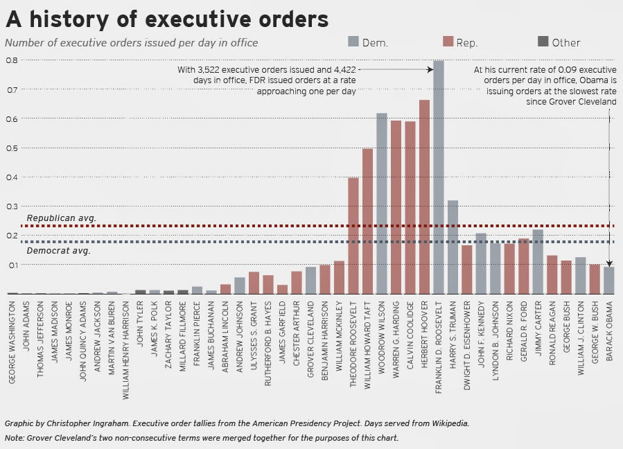 History of Executive Orders