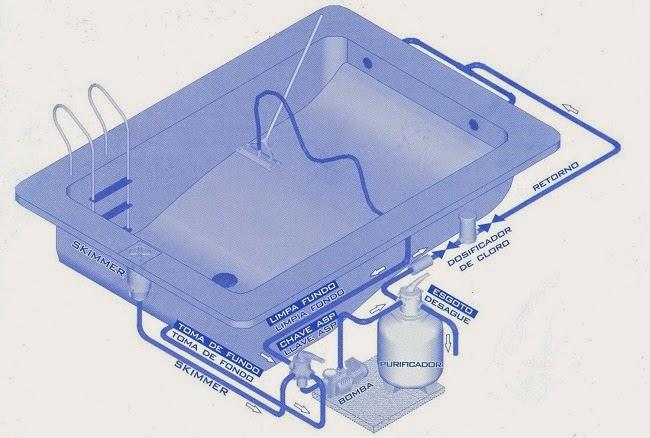 Punto sanitario diciembre 2014 for Limpiar filtro piscina