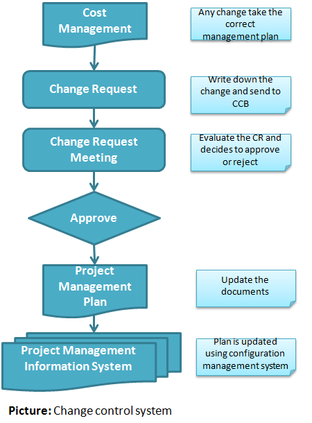 Art of Project Management: Manage changes in your project