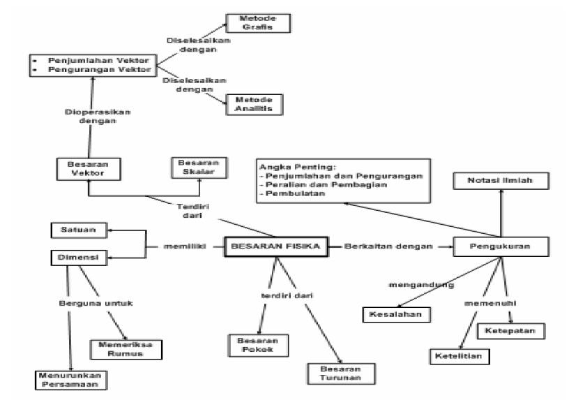 Peta Konsep Besaran Dan Satuan Pengukuran Fisika Kumpulan Materi Pelajaran Sd Smp Sma Dan Smk