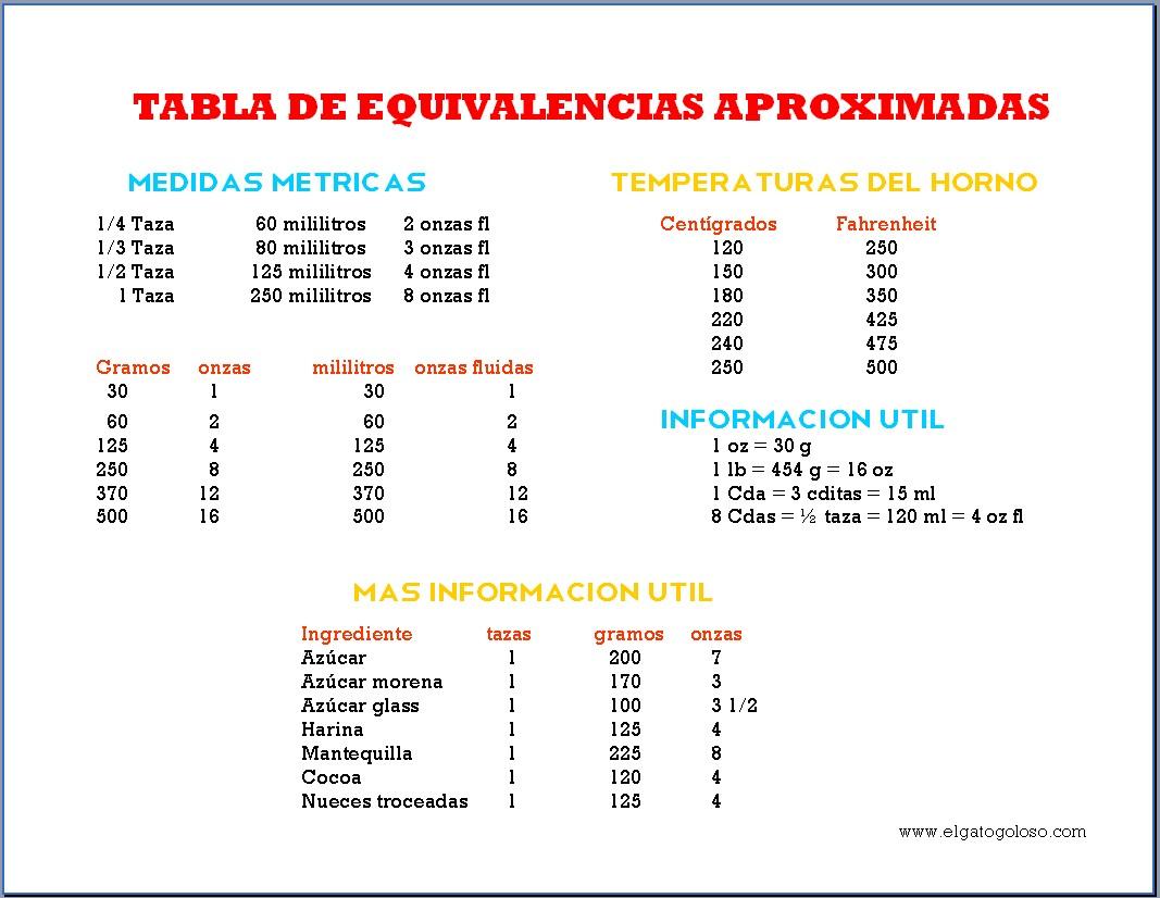 cocina con kittym00n tabla de equivalencias para cocina