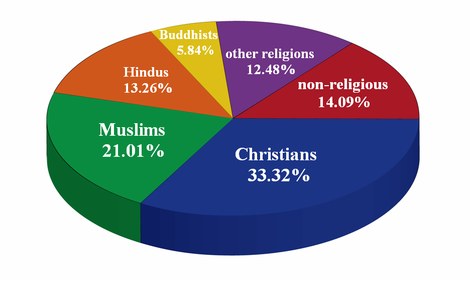 JimPintoBlog: Religions and Faith-based Beliefs
