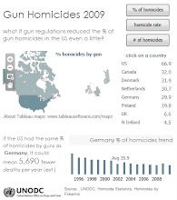 gun homicides