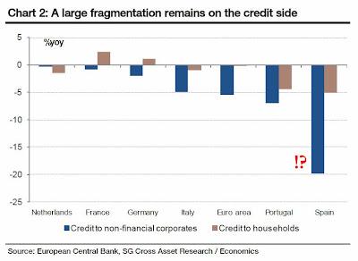 Contracción del crédito a las empresas y a las familias