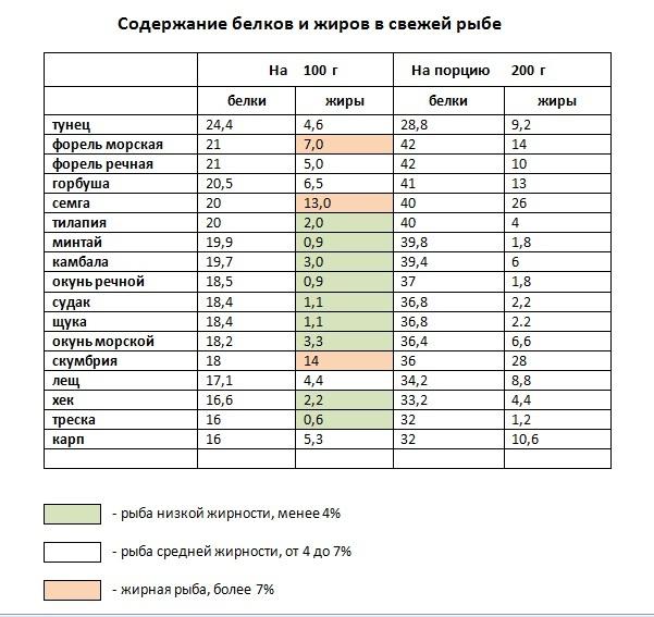 Таблица содержания белков и жиров в свежей рыбе