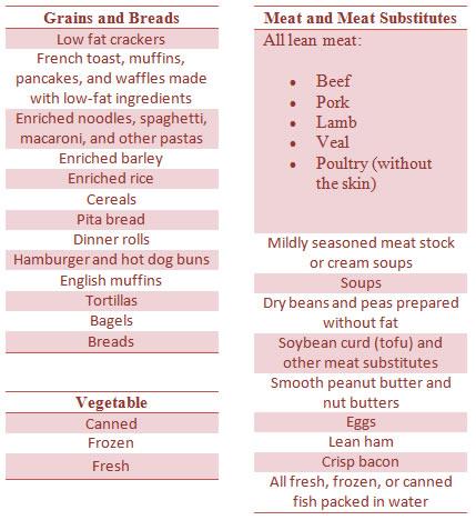 Gastroesophageal Reflux Disease Foods That Make You Feel Better