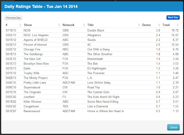 Final Adjusted TV Ratings for Tuesday 14th January 2014